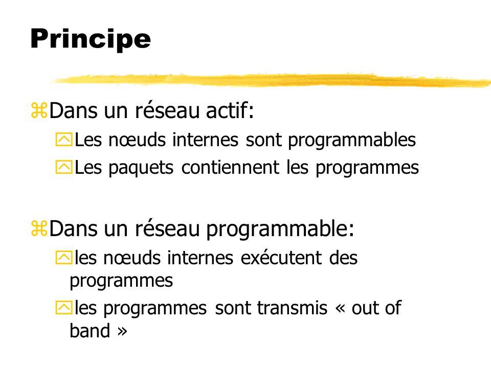Principe Dans un réseau actif: Dans un réseau programmable: