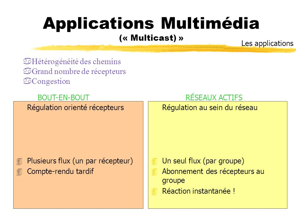 Applications Multimédia (« Multicast) »