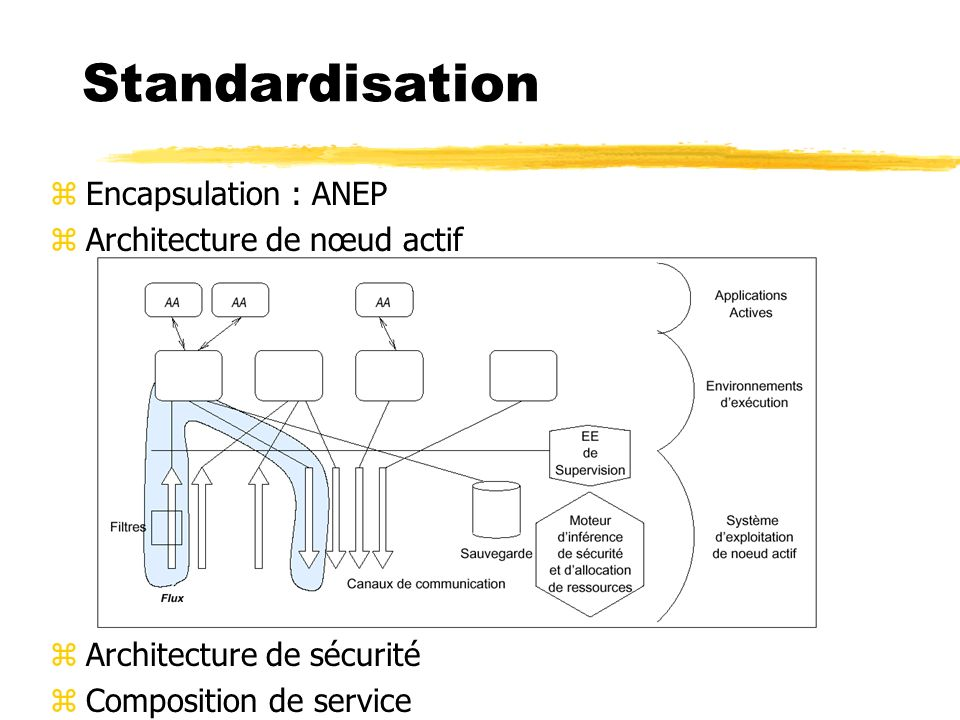 Standardisation Encapsulation : ANEP Architecture de nœud actif