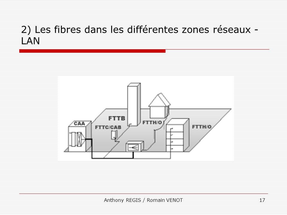 2) Les fibres dans les différentes zones réseaux - LAN