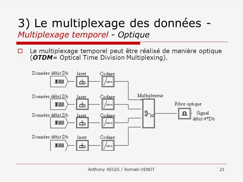 3) Le multiplexage des données - Multiplexage temporel - Optique