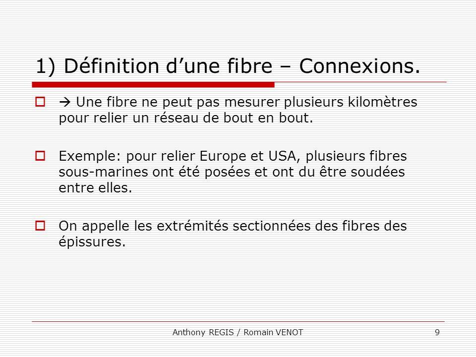 1) Définition d'une fibre – Connexions.