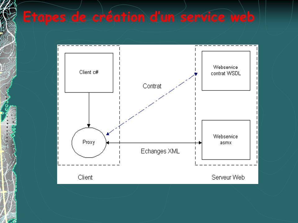 Etapes de création d'un service web