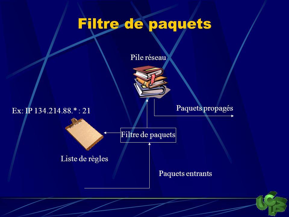 Filtre de paquets Pile réseau Paquets propagés