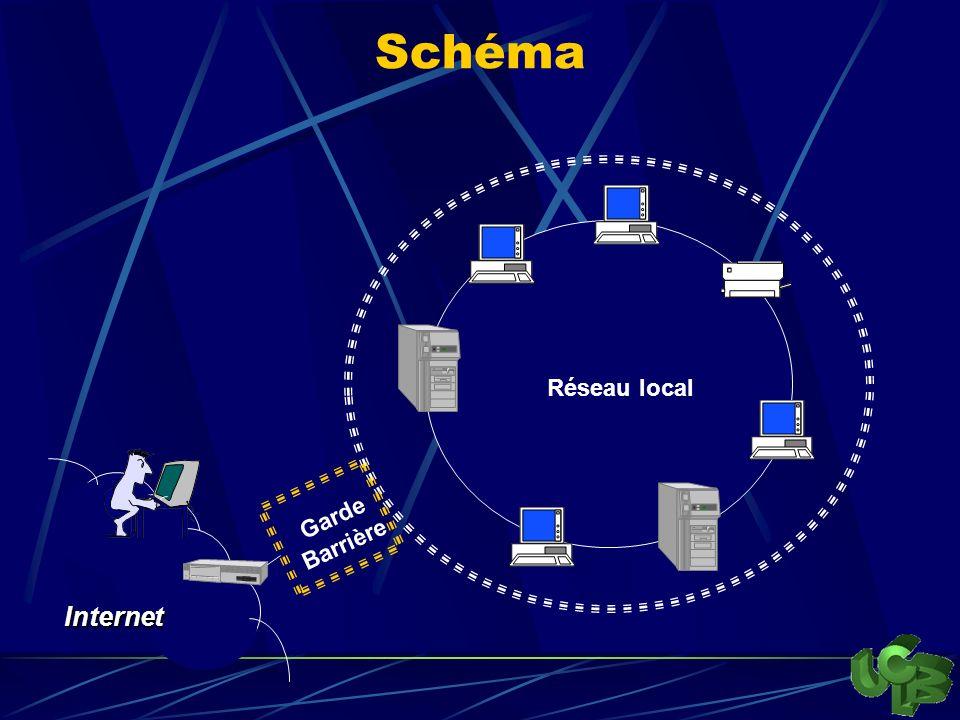 Schéma Réseau local Garde Barrière Internet