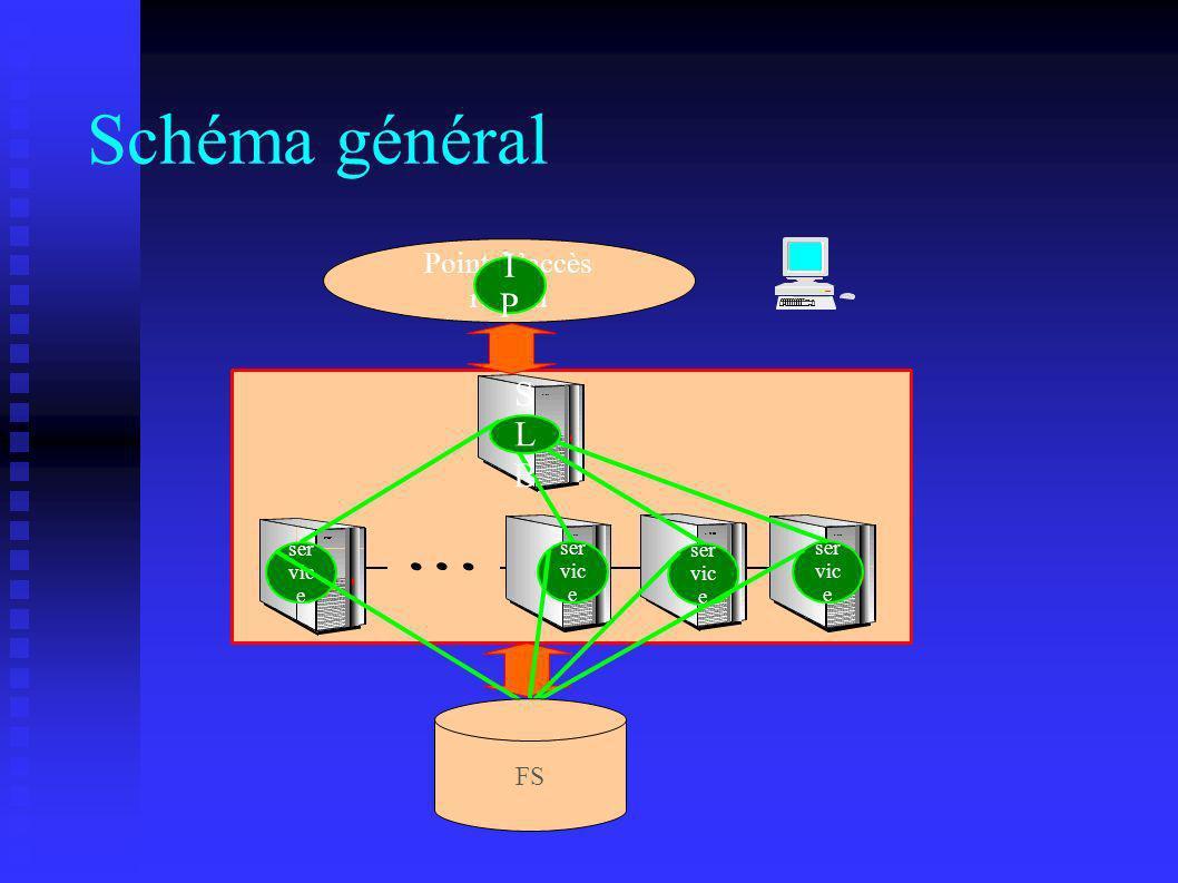 Schéma général IP SLB Point d 'accès réseau FS service service service