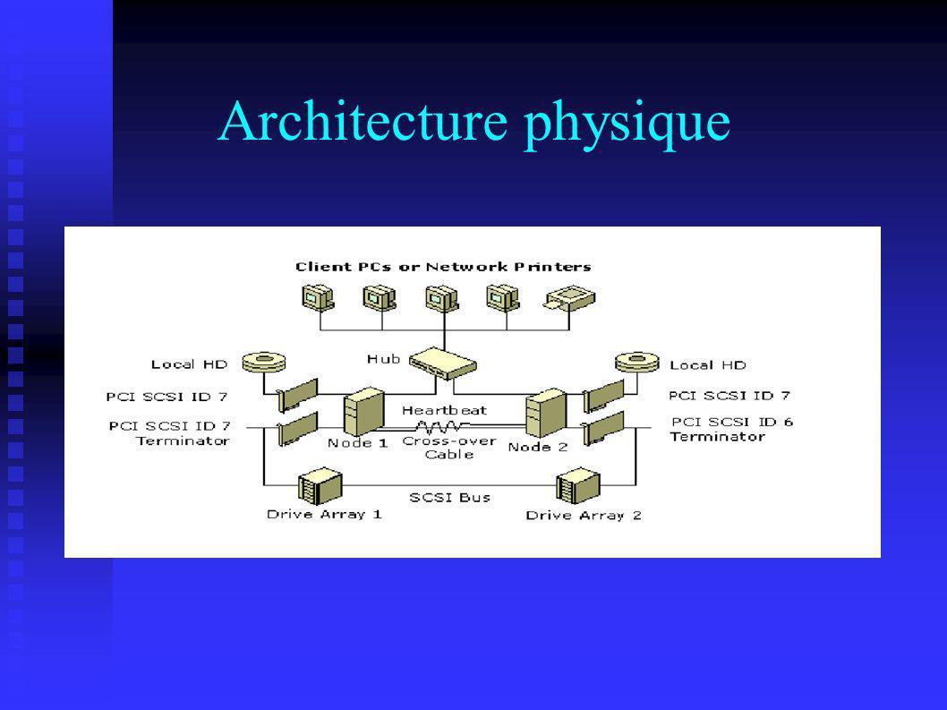 Architecture physique