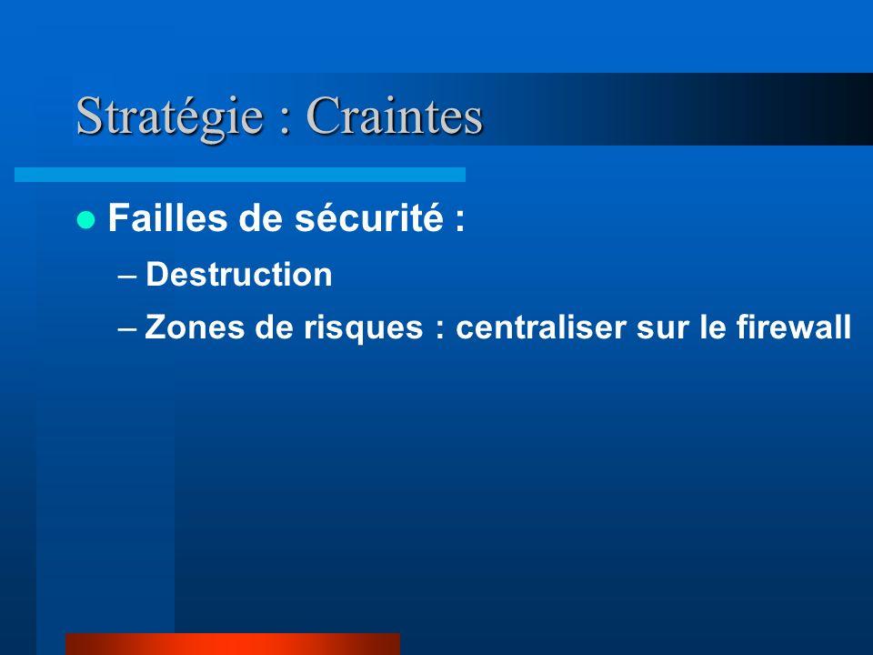 Stratégie : Craintes Failles de sécurité : Destruction