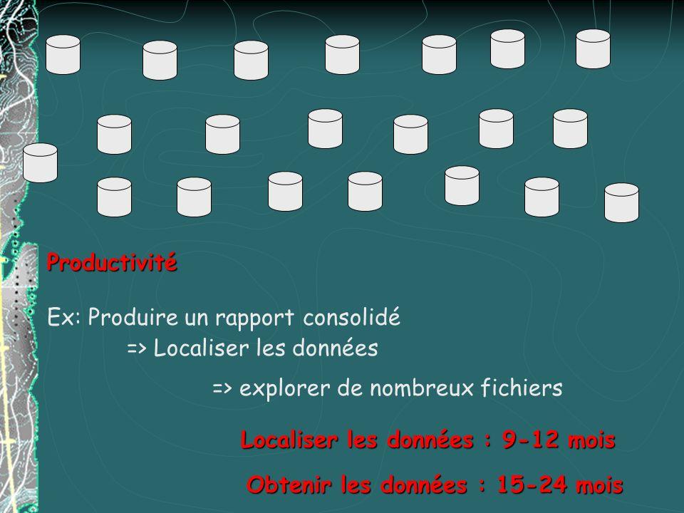 Productivité Ex: Produire un rapport consolidé. => Localiser les données. => explorer de nombreux fichiers.