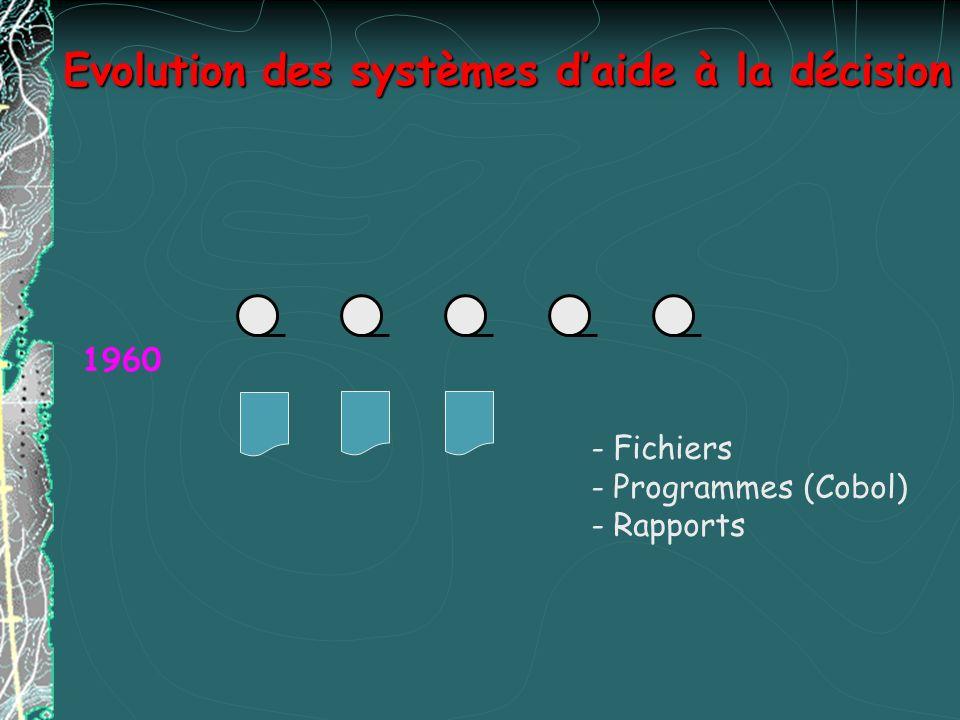 Evolution des systèmes d'aide à la décision