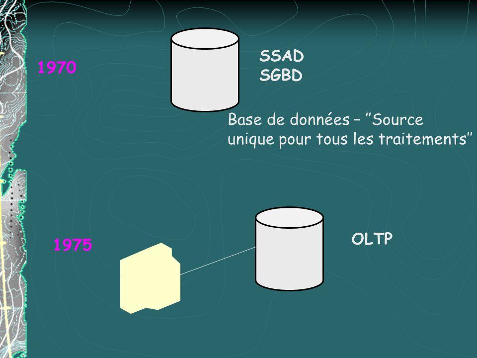 SSAD SGBD 1970 Base de données – ''Source unique pour tous les traitements'' OLTP 1975