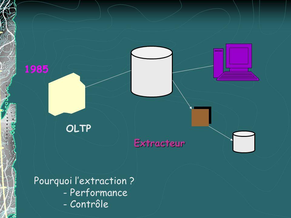 1985 OLTP Extracteur Pourquoi l'extraction - Performance - Contrôle