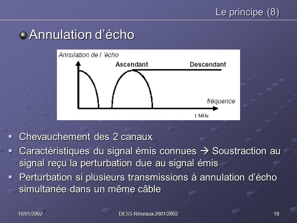 Annulation d'écho Le principe (8) Chevauchement des 2 canaux