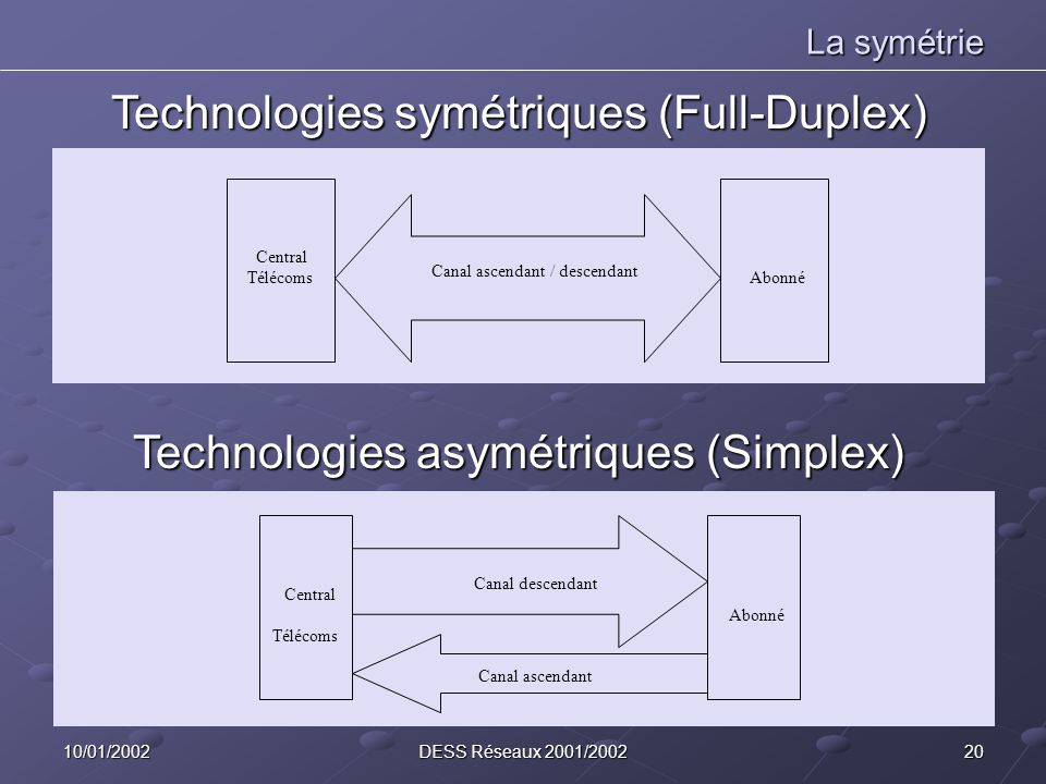 Technologies symétriques (Full-Duplex)