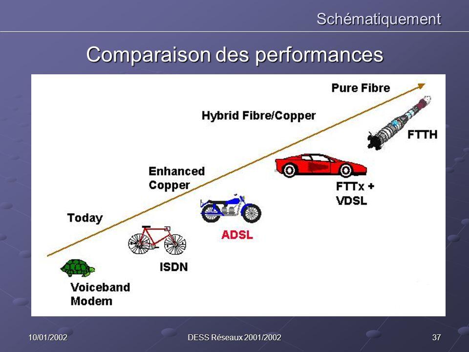 Comparaison des performances