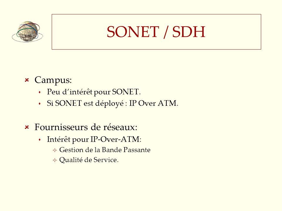 SONET / SDH Campus: Fournisseurs de réseaux: Peu d'intérêt pour SONET.