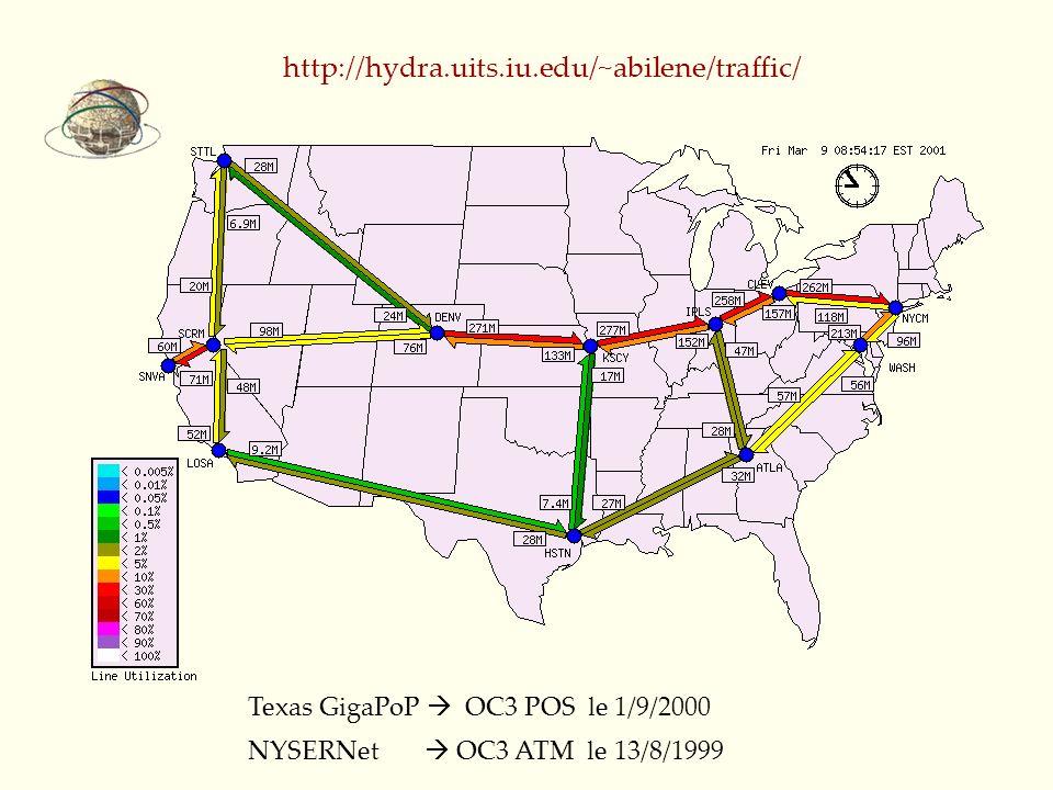 http://hydra.uits.iu.edu/~abilene/traffic/ Texas GigaPoP  OC3 POS le 1/9/2000.