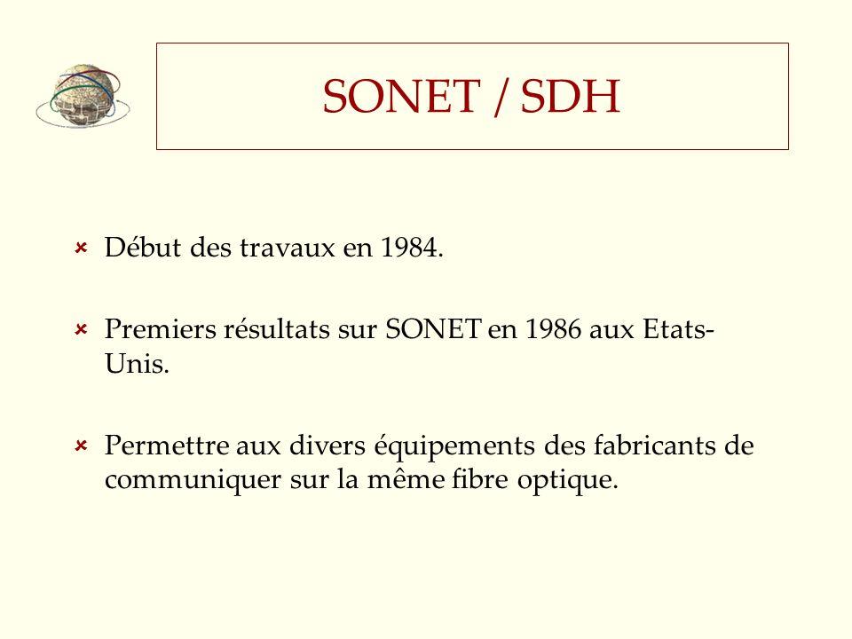 SONET / SDH Début des travaux en 1984.