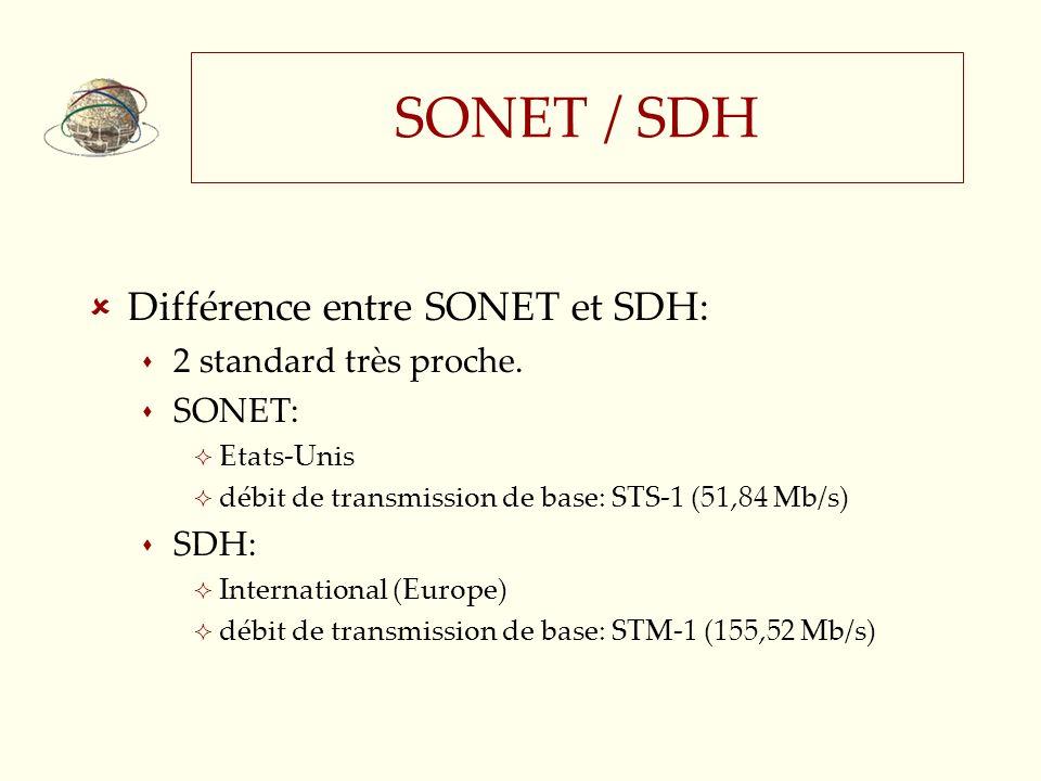 SONET / SDH Différence entre SONET et SDH: 2 standard très proche.