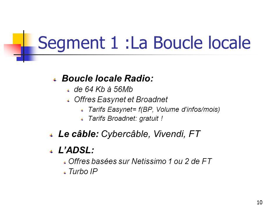 Segment 1 :La Boucle locale
