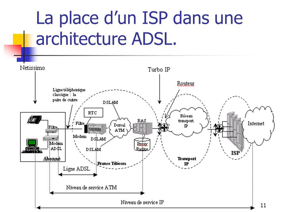 La place d'un ISP dans une architecture ADSL.
