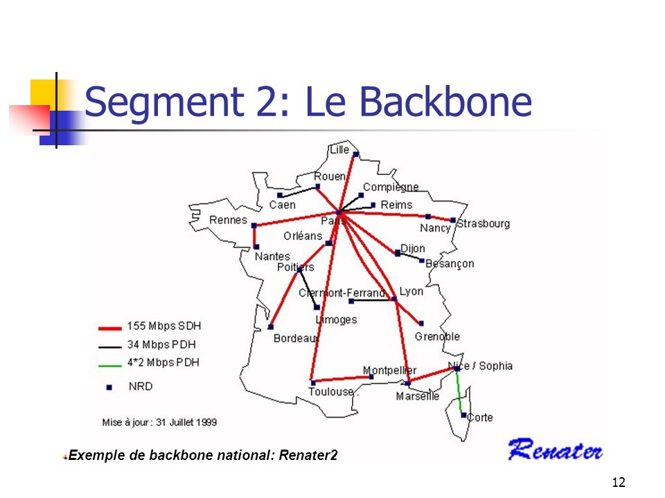 Segment 2: Le Backbone Exemple de backbone national: Renater2