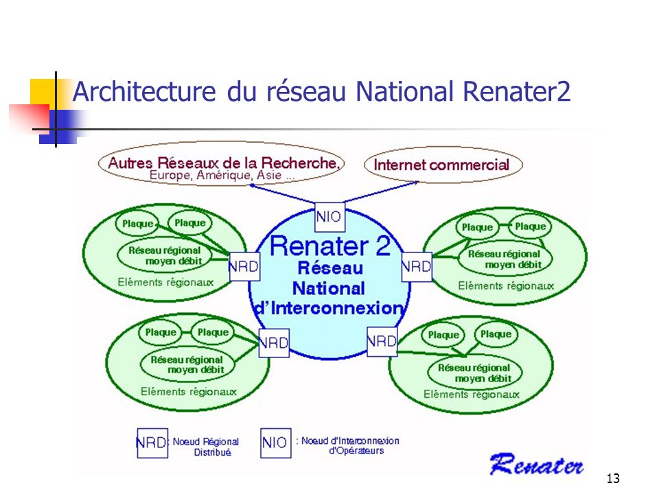 Architecture du réseau National Renater2