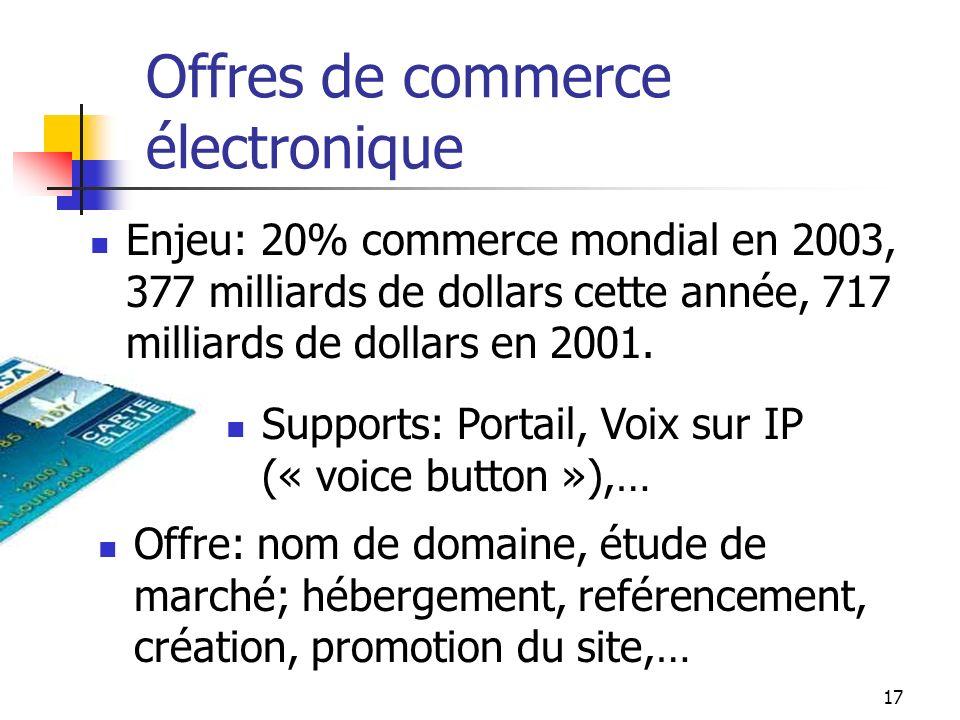 Offres de commerce électronique