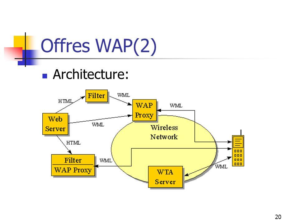 Offres WAP(2) Architecture: