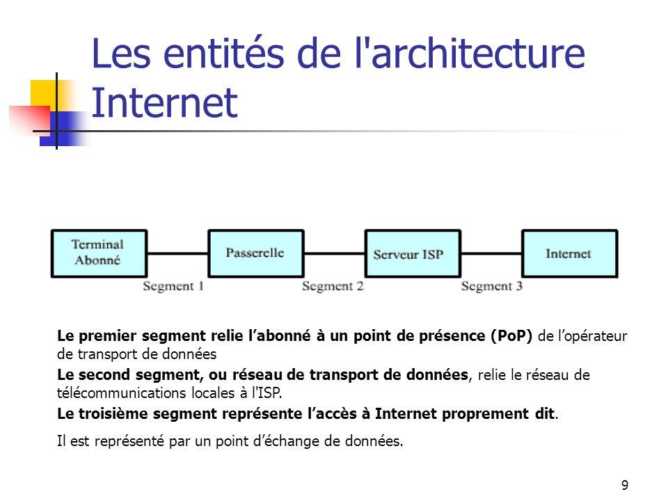 Les entités de l architecture Internet