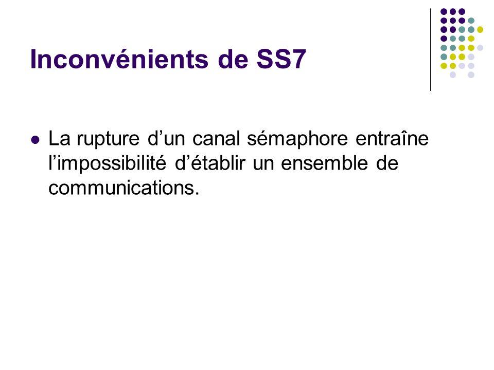 Inconvénients de SS7 La rupture d'un canal sémaphore entraîne l'impossibilité d'établir un ensemble de communications.