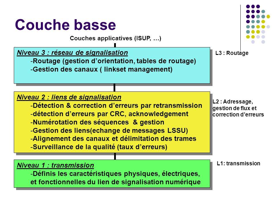 Couche basse Niveau 3 : réseau de signalisation