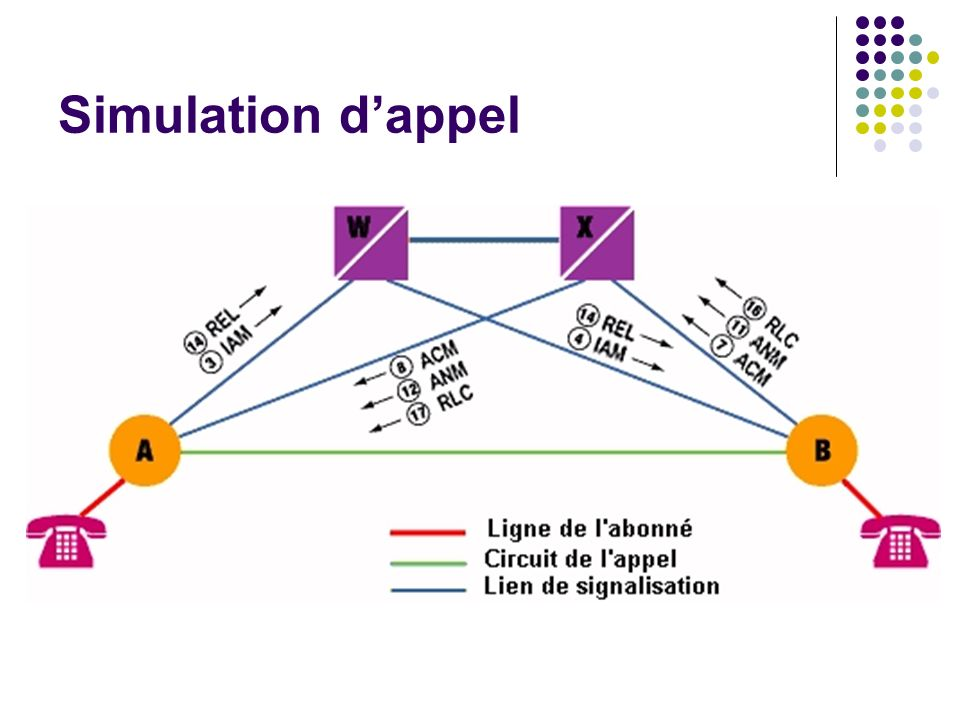 Simulation d'appel