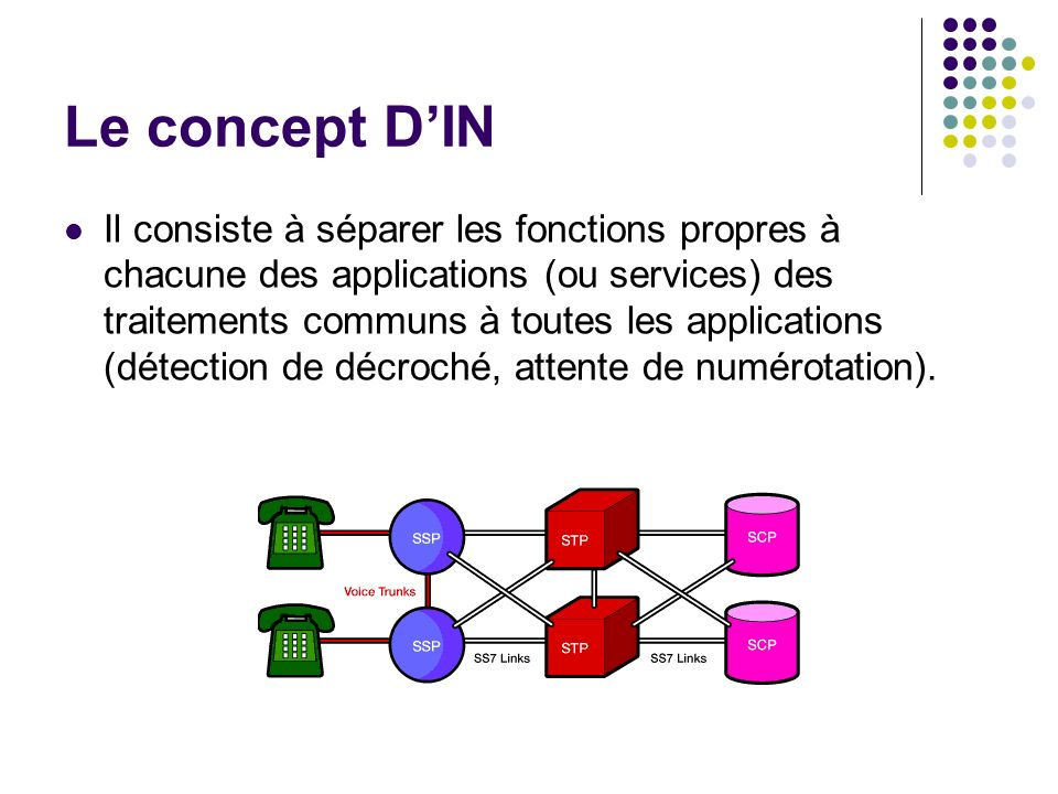 Le concept D'IN