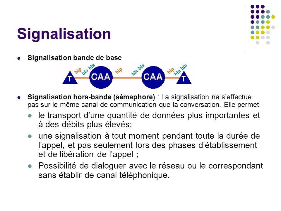 Signalisation Signalisation bande de base.