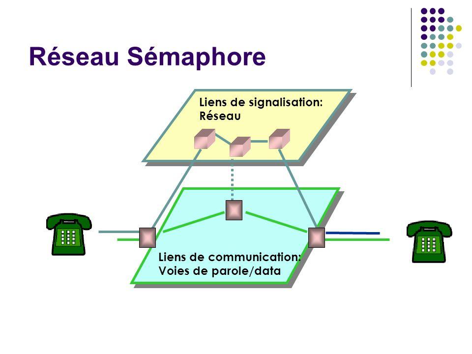 Réseau Sémaphore Liens de signalisation: Réseau