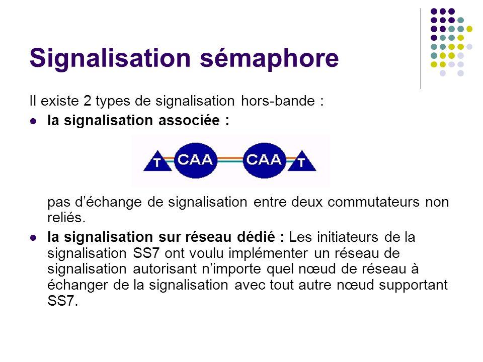Signalisation sémaphore