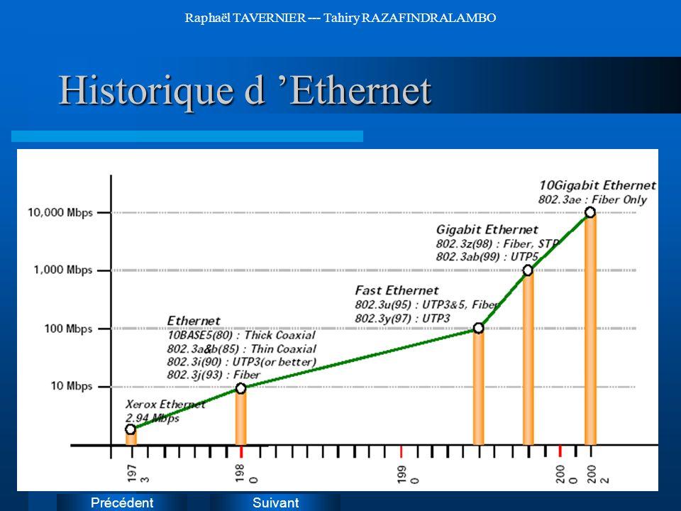 Historique d 'Ethernet