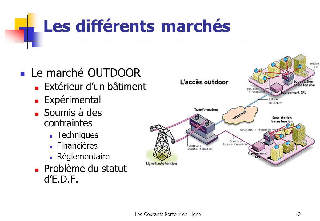 Les différents marchés