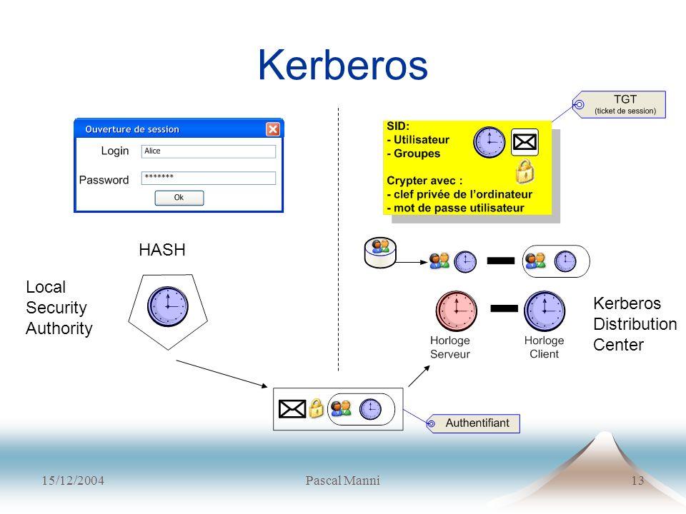 Kerberos HASH Local Security Authority Kerberos Distribution Center
