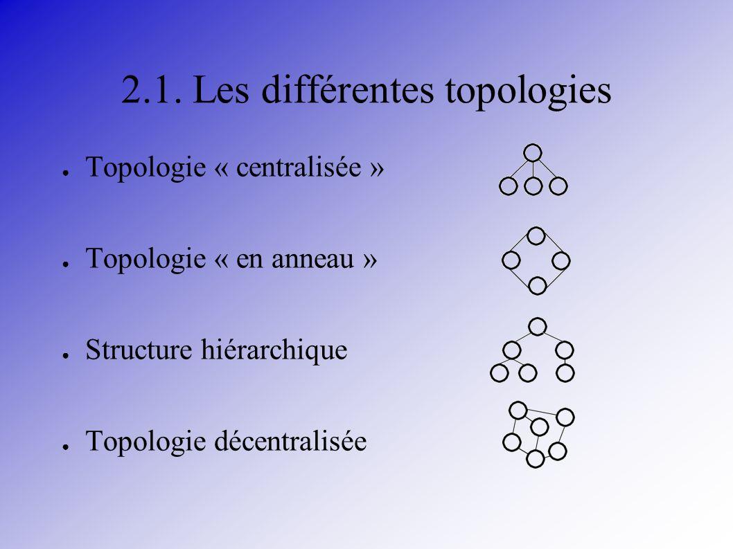 2.1. Les différentes topologies