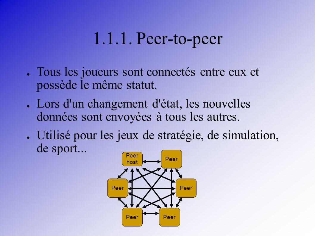 1.1.1. Peer-to-peer Tous les joueurs sont connectés entre eux et possède le même statut.