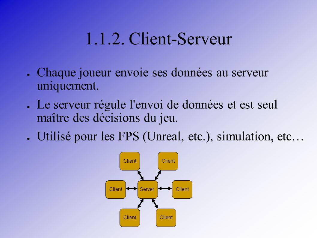 1.1.2. Client-Serveur Chaque joueur envoie ses données au serveur uniquement.