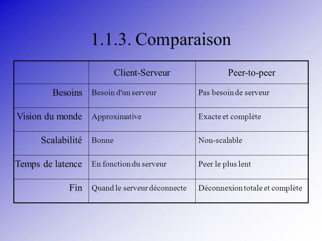 1.1.3. Comparaison Client-Serveur Peer-to-peer Besoins Vision du monde