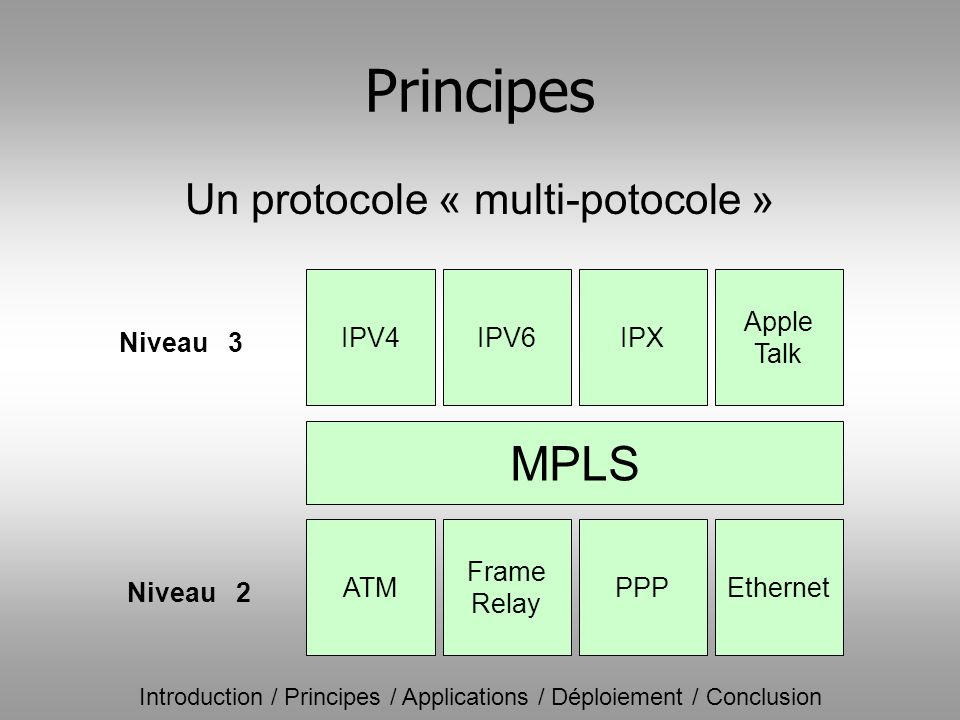 Principes MPLS Un protocole « multi-potocole » ATM Ethernet PPP Frame
