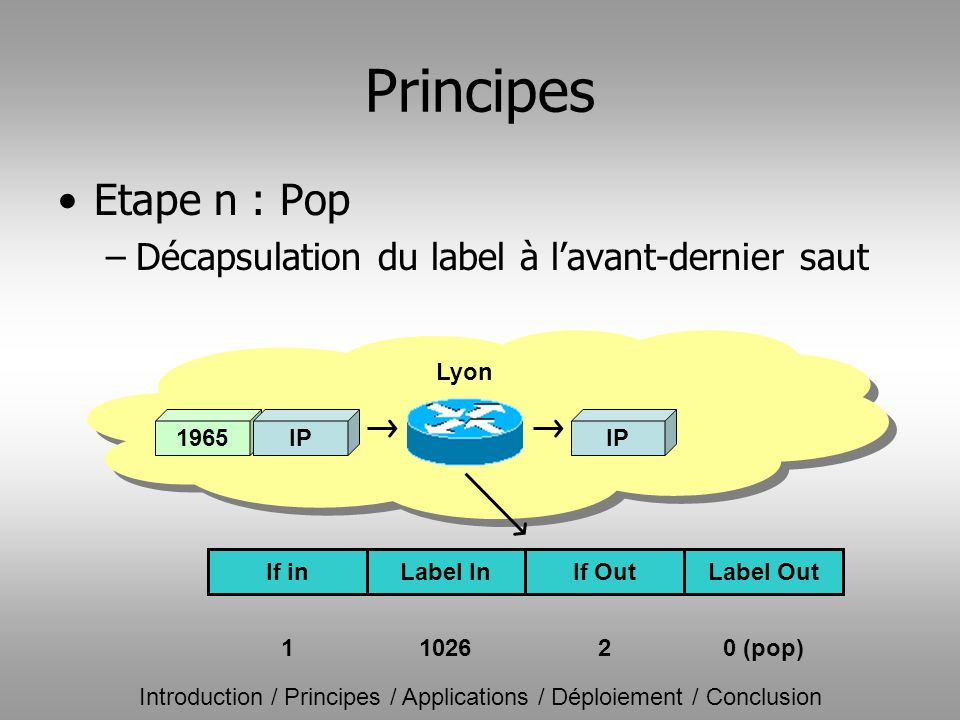 Introduction / Principes / Applications / Déploiement / Conclusion