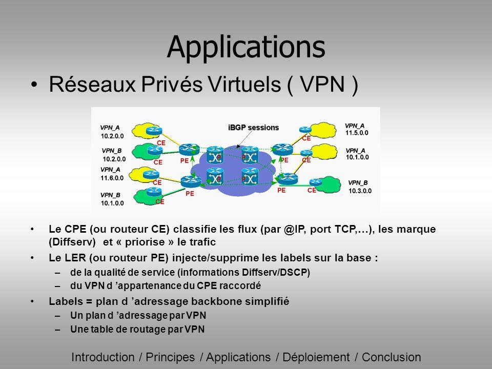 Applications Réseaux Privés Virtuels ( VPN )