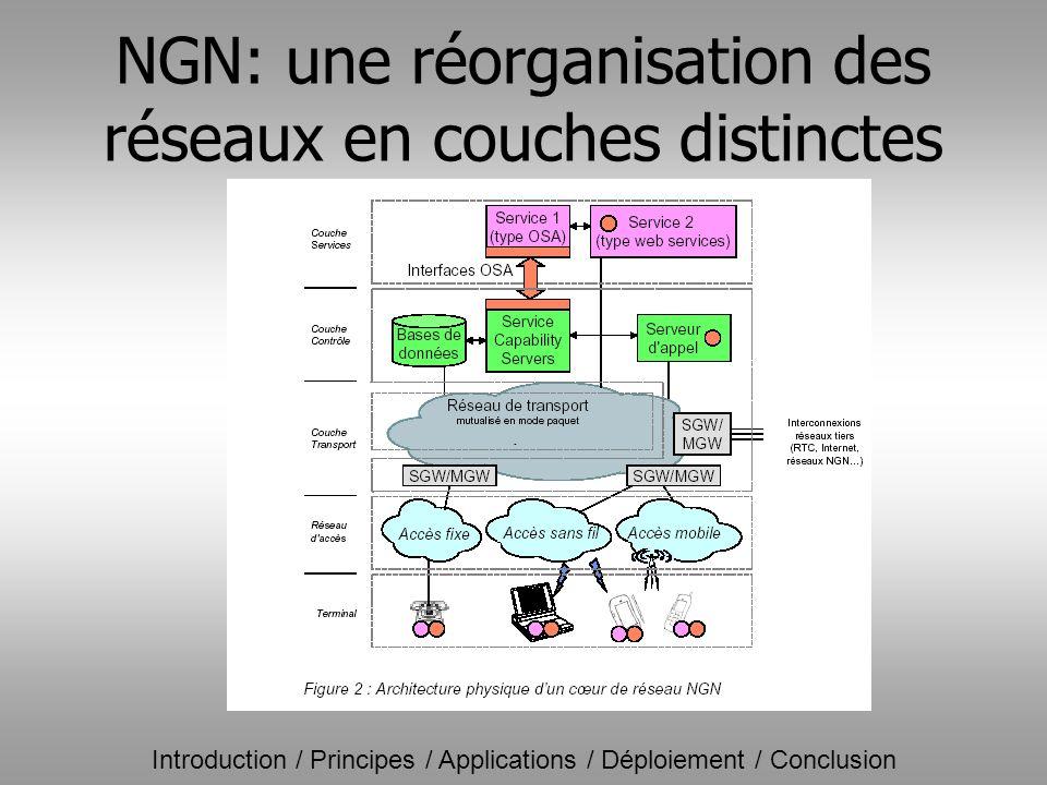 NGN: une réorganisation des réseaux en couches distinctes