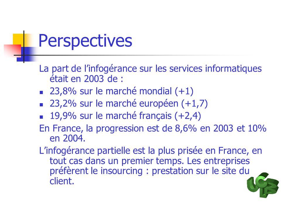 Perspectives La part de l'infogérance sur les services informatiques était en 2003 de : 23,8% sur le marché mondial (+1)