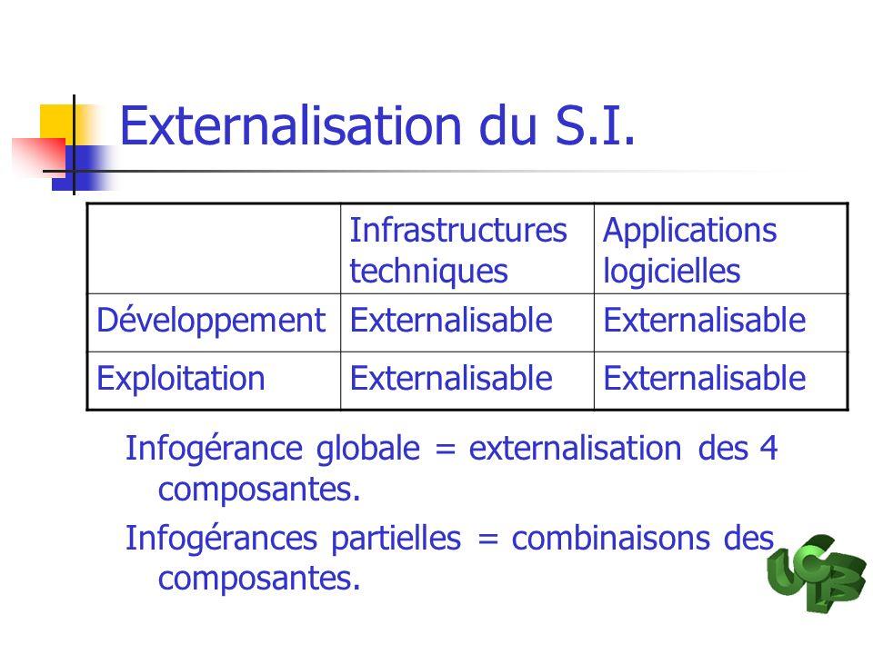 Externalisation du S.I. Infrastructures techniques